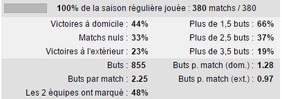 stats ligue 2 saison 2014 2015